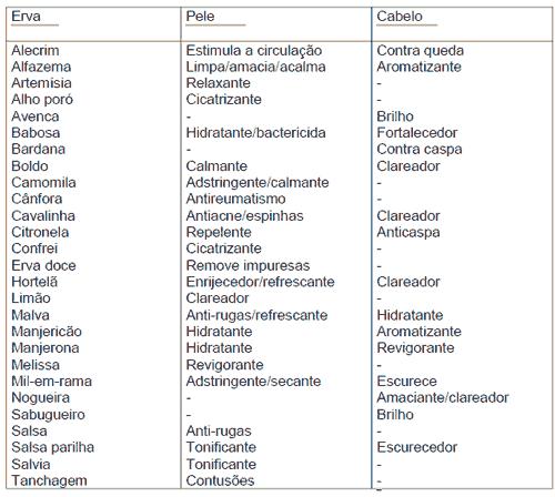 Tabela de Ervas para Sabonete Artesanal