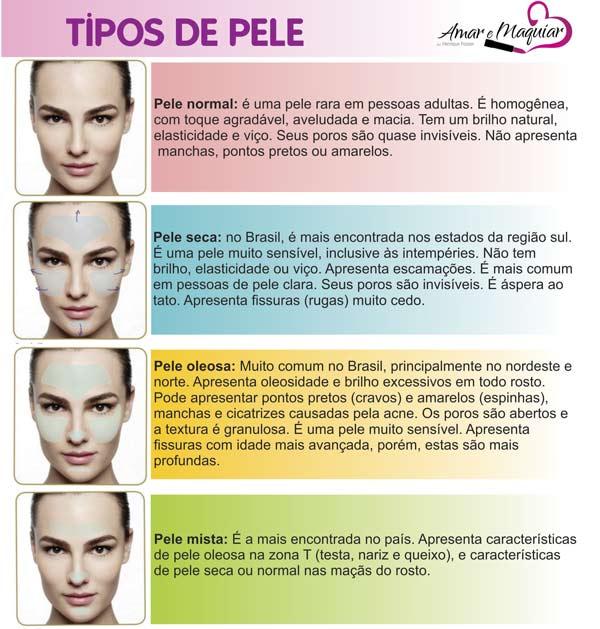 Tipos de pele Fonte: Amar E Maquiar